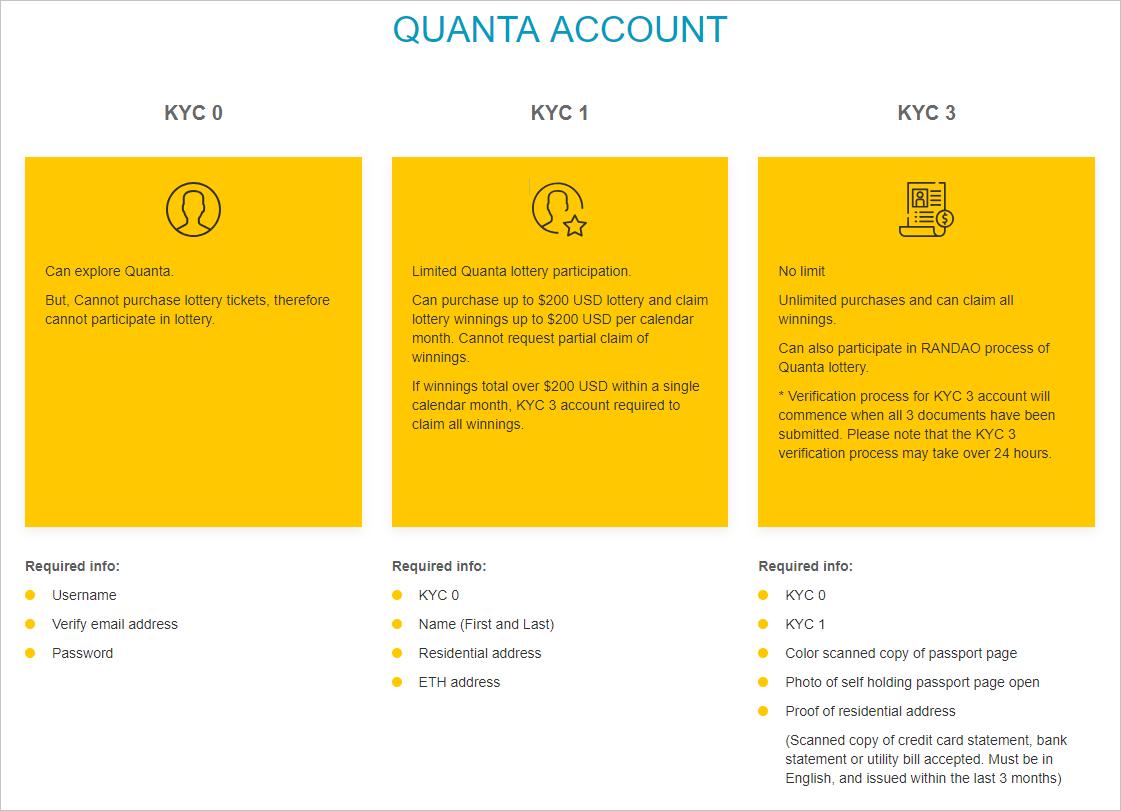 QuantaのJackPotゲームに登録_KYC画面