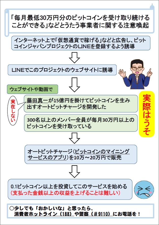 「株式会社リード(代表者:熊本悠介 )」は「藤田真一」という実在しない人物で勧誘