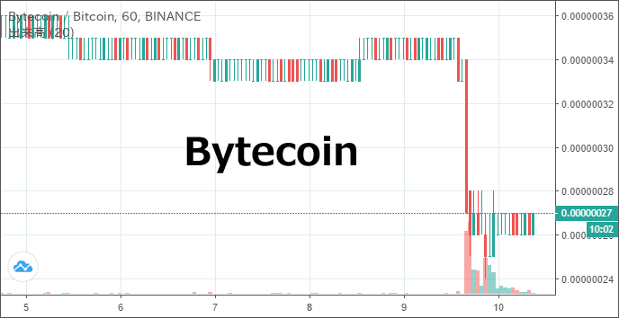 Bytecoin_bcn