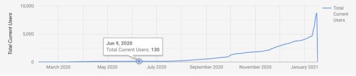 2020年6月9日 Keplrの総インストール数